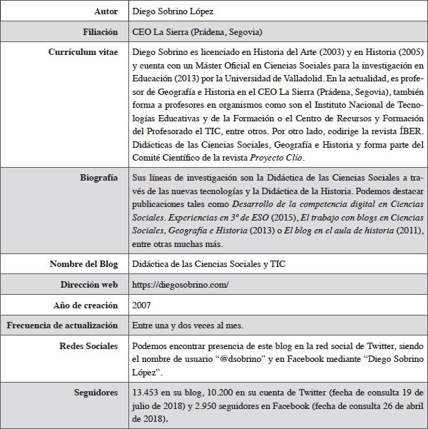 Didáctica de las Ciencias Sociales y TIC
