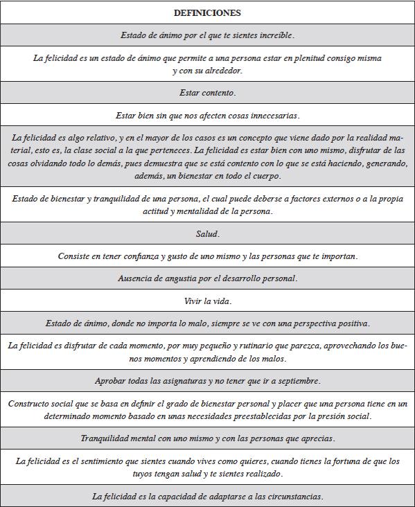 Definiciones de Felicidad por los estudiantes del Grado de Historia de la Universidad de Málaga.