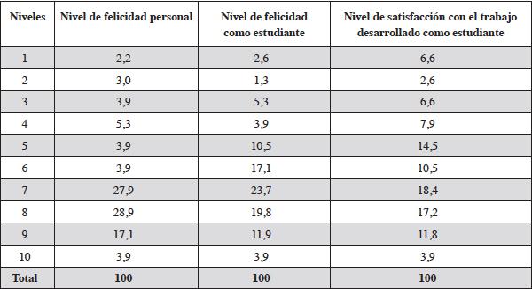 Nivel de Felicidad personal y como estudiante, y grado de satisfacción con el trabajo como alumno del Grado de Historia de la Universidad de Málaga, en %.