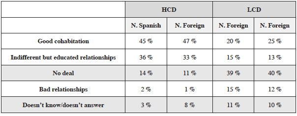 Qualification of existing intercultural relations in contexts with low and high cultural diversity (2018)