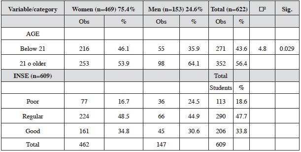 Socio-demographic variables by gender.
