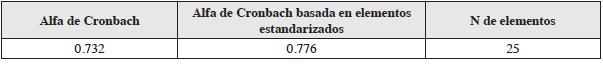 Cuadro de Confiabilidad: Estadígrafo Alfa de Cronbach.